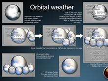 Orbital weather